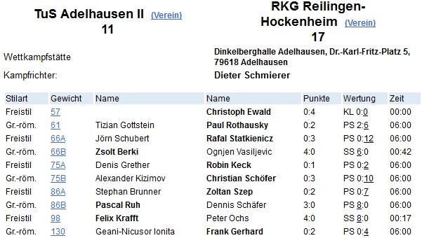 Sieg in Adelhausen: Bundesligareserve kann RKG nicht stoppen